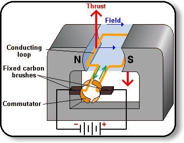 electric motor 3