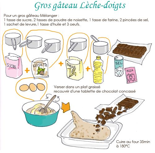 Gâteau noisettes -chocolat. Testé et approuvé !