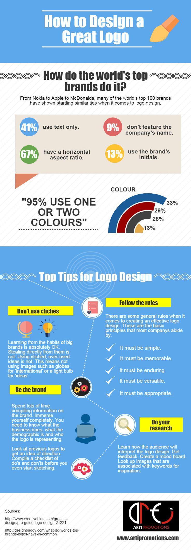 Quelques conseils précieux pour réaliser le logo parfait