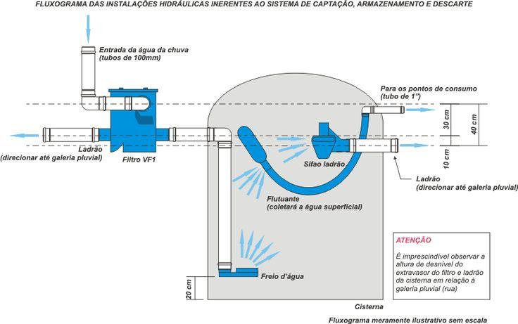 Construindo o Sustentável: Aproveitamento de água pluvial (das chuvas)