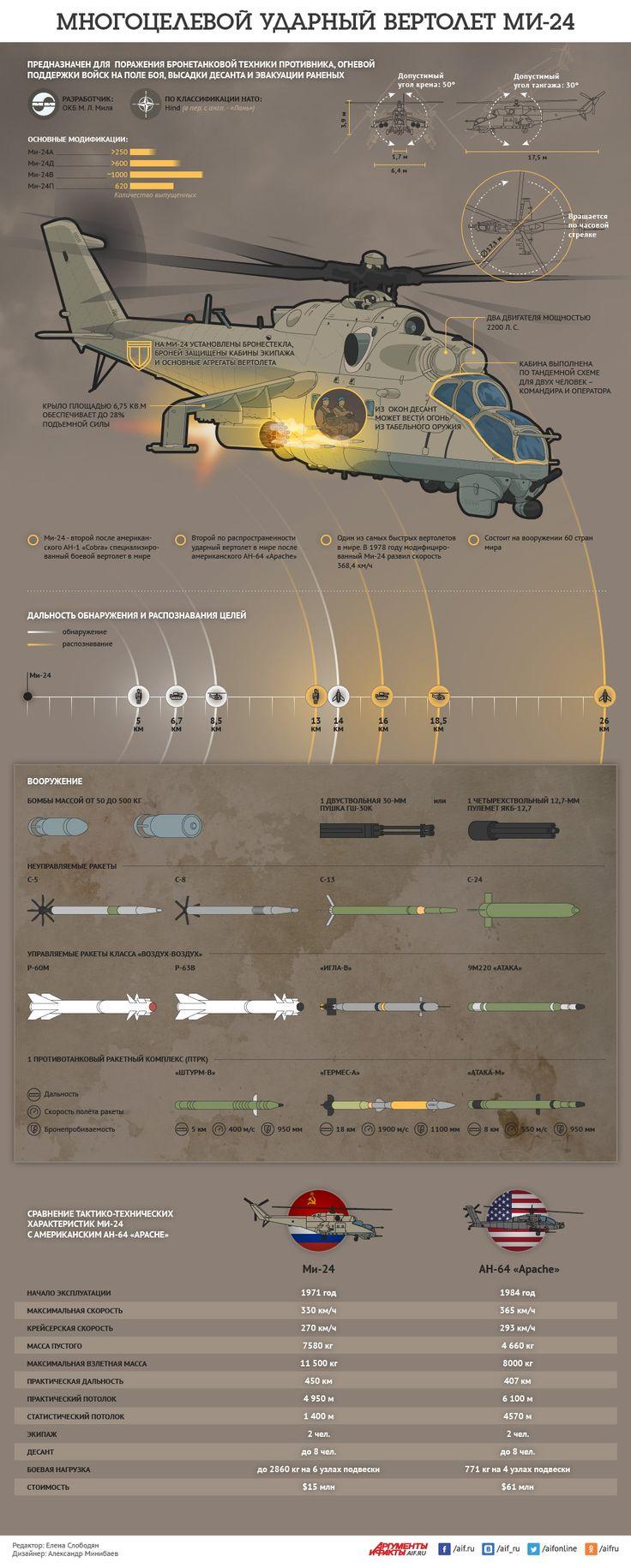 Многоцелевой ударный вертолет Ми-24. Инфографика | Инфографика | Вопрос-Ответ | Аргументы и Факты