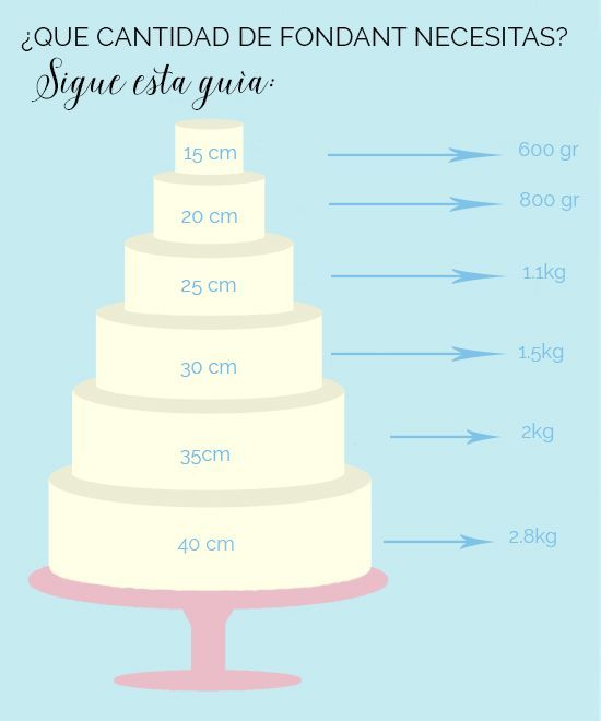guia-cuanto-fondant-necesitas-para-tartas-redondas