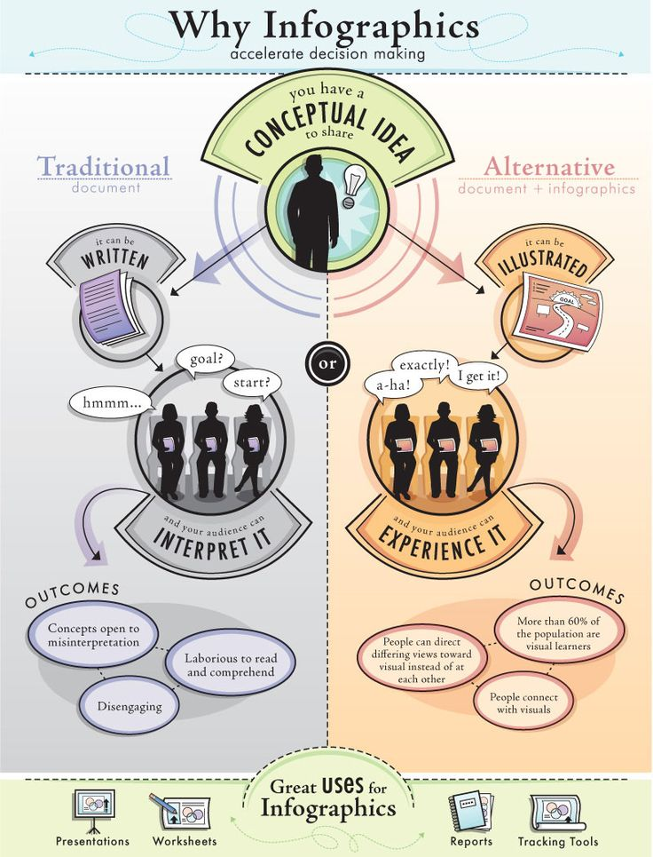 Infographs accelerate decision making [infograph] 07.jpg (800×1049)