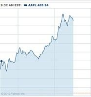 Whoa! As of this writing (noon EST 2/9/12) Apple stock has reached a new high of US$493.85, which is a new a record. It also gives the company a market capitalization of $465 billion, which exceeds the combined totals of Google and Microsoft.