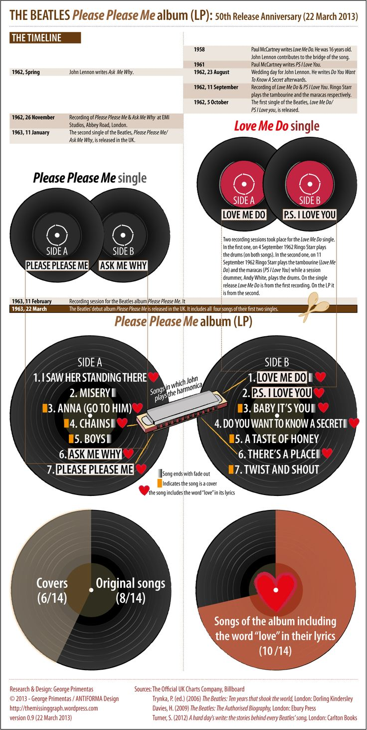 Infograph on Beatles first album