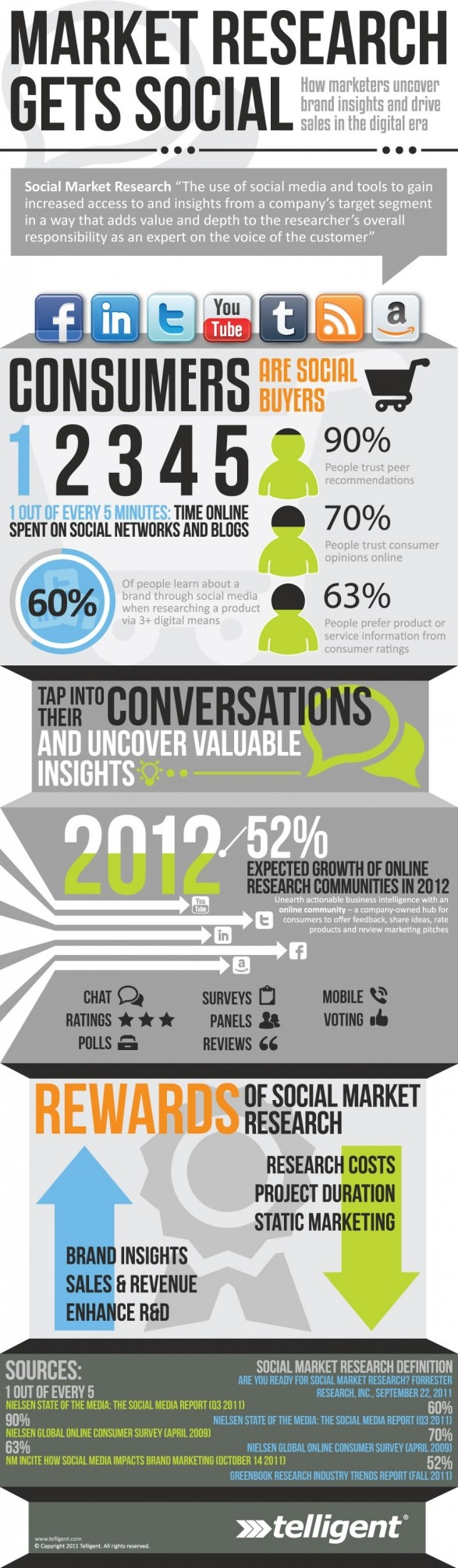 How Marketers uncover brand insights and drive sales in the digital era