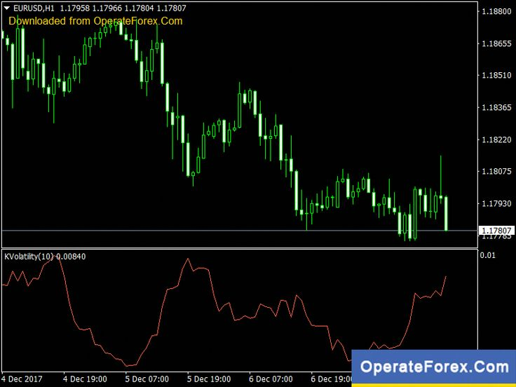 Download Kaufman Volatility Forex Indicator For Mt4 Https