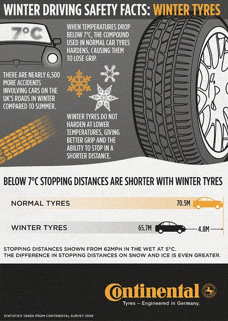 39 Best Images About Car Safety Infographics On Pinterest
