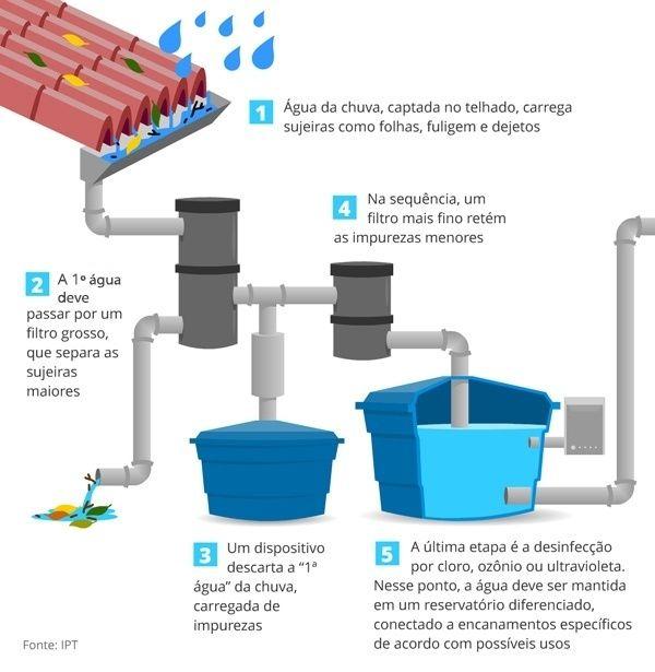 Com o volume reduzido nas torneiras de casa, o aproveitamento da água de chuva é apontado por especialistas como uma das alternativas para minimizar os efe...