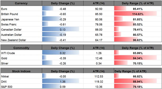 EUR/USD Bull-Flag Formation Vulnerable to Dovish Draghi  https://www.dailyfx.com/forex/fundamental/us_dollar_index/daily_dollar/2017/08/22/EURUSD-Bull-Flag-Formation-Vulnerable-to-Dovish-Draghi.html?DFXfeeds=forex:fundamental:us_dollar_index:daily_dollar