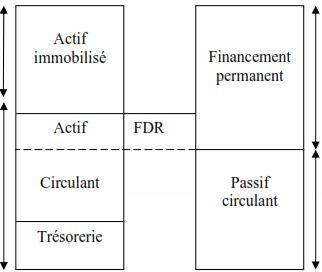 Le bilan financier est dressé à partir du bilan comptable et des informations complémentaires. Les postes d'actifs et de passifs du bilan sont :