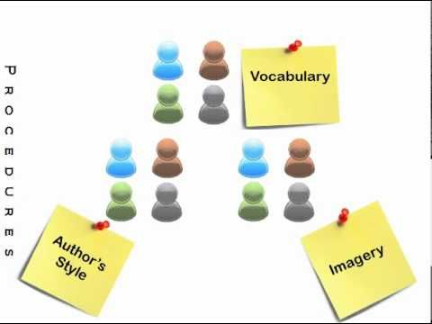 Close reading jigsaw youtube close reading is a strategy that helps