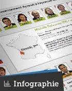 Le Figaro - Élections : L'extrême droite dans les parlements européens