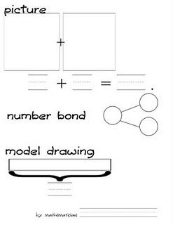 Visual for creating any number using pictures, an addition equation, a number bond, and model drawing.