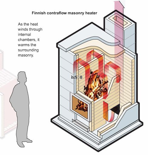 Plans For Building Russian Stove