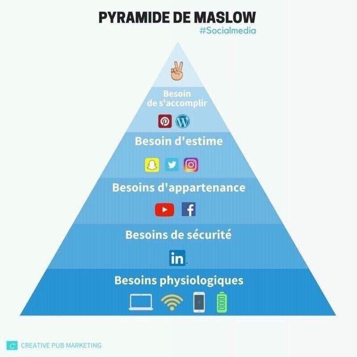 Jean-Marc Diviki   RT @diviki  #SocialMedia : la pyramide de Maslow à l'heure des #ReseauxSociaux ! via @Mc_Lanne @DimitriHommel #facebook #twitter #linkedin #snapchat #instagram #infographie #digital