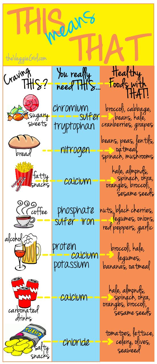 Food Craving Chart: Craving THIS? Eat THAT! - When we have cravings, it's because our bodies are in need of something. Instead of eating the fatty junk food that comes to mind, try eating one of these healthy alternatives instead… it will satisfy your craving without leaving you feeling guilty. - If you like this pin, repin it, like it, comment and follow our boards :-) #FastSimpleFitness