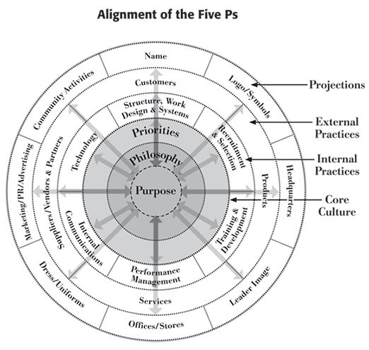 an analysis of it and organizational structure alignment Strategic alignment of project management organizational structure: an analysis  of multiple cases paper presented at pmi® global congress 2004—latin.