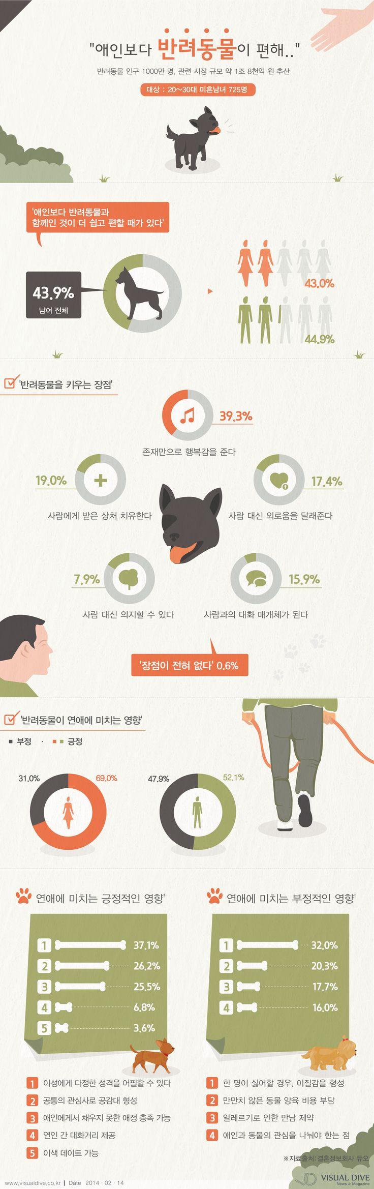 """[인포그래픽] """"애인보다 편한 반려동물"""" 미혼남녀 44% 선택 #pet / #Infographic ⓒ 비주얼다이브 무단 복사·전재·재배포 금지"""