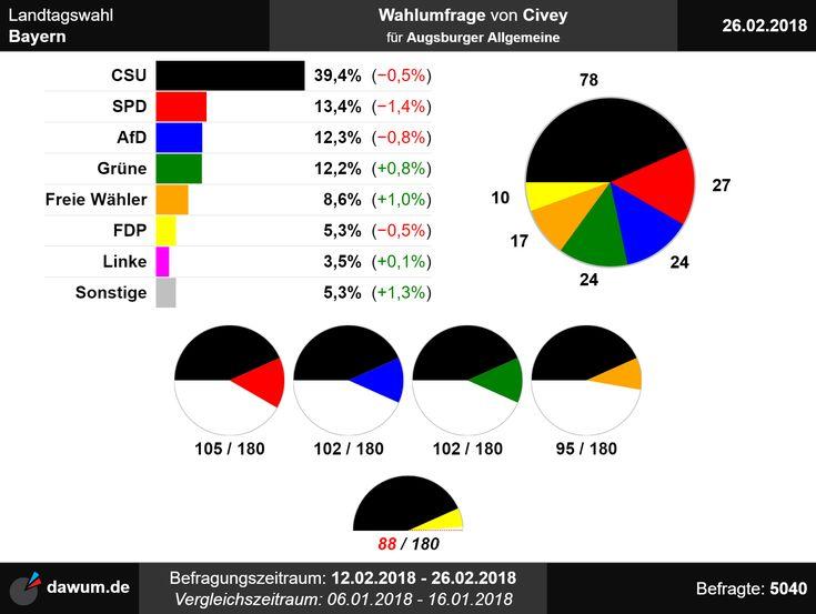 #Wahlumfrage #Bayern #Civey (26.02.18)   https://dawum.de/Bayern/Civey/2018-02-26/ | #Sonntagsfrage #Landtagswahl #Landtag #ltwby