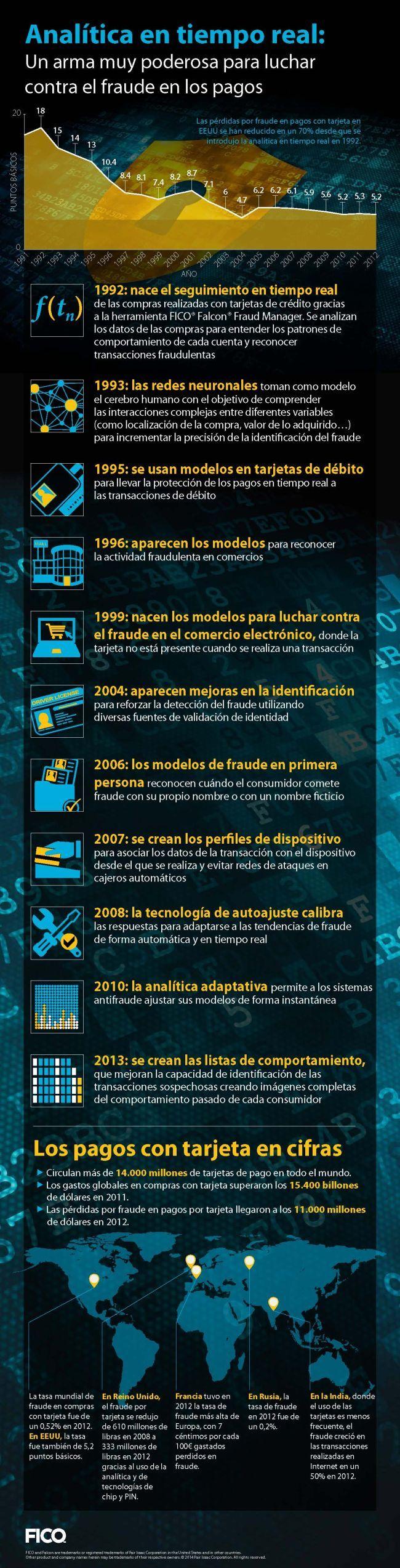 Cómo reducir el fraude en las entidades financieras gracias al Big Data. http://diarioti.com/como-reducir-el-fraude-en-las-entidades-financieras-gracias-al-big-data/76999