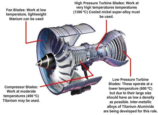 A F E E Ed B Ca A A B Percussion Aero on Centrifugal Fan Blades Design