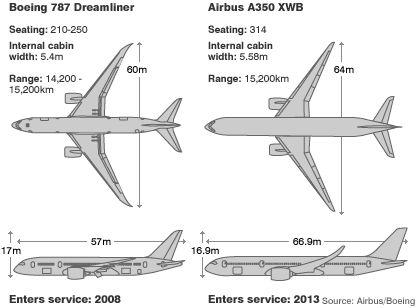 Resultado de imagen de dreamliner 787 dimensiones medidas
