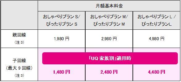 2回線目からは500円引きUQ mobileに家族割が登場