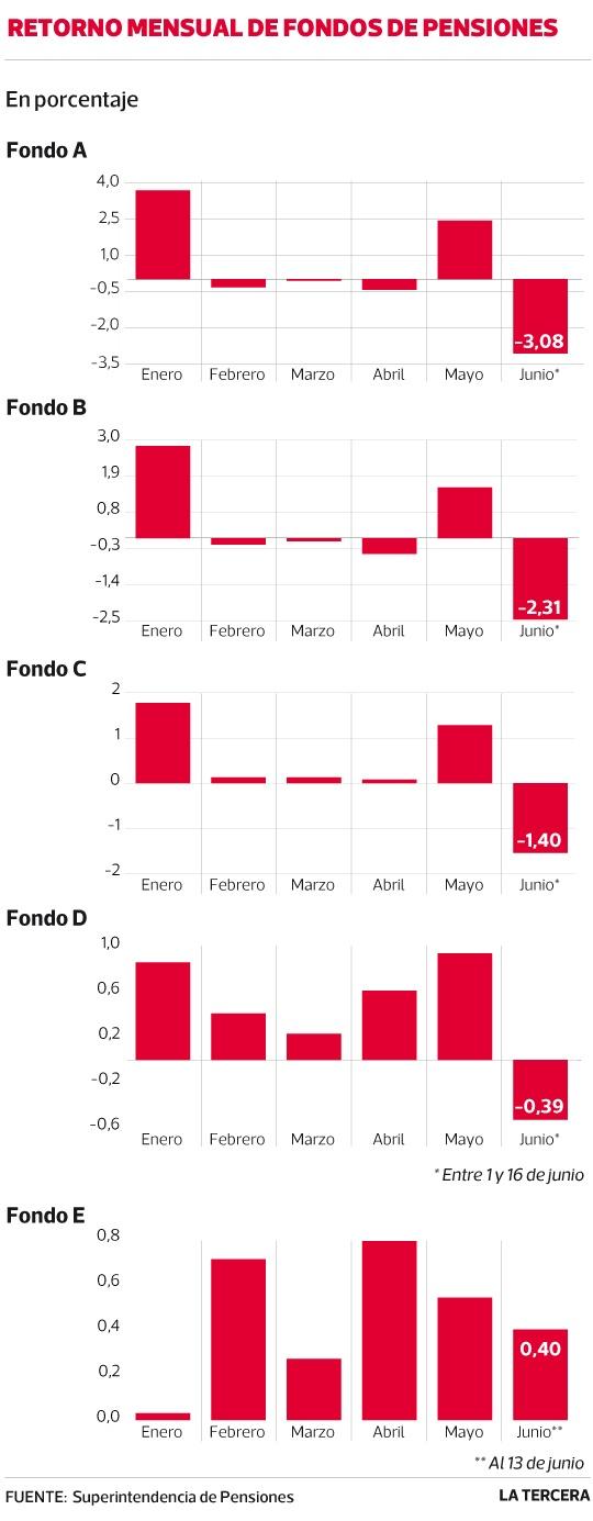 Fondo A de AFP pierde en la primera parte de junio más de la mitad de lo ganado en el año. #Chile junio 2013