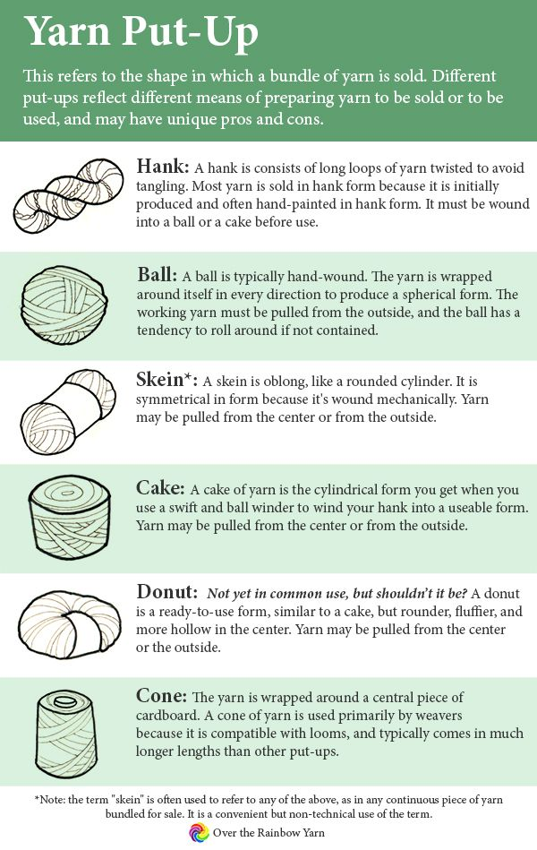 Yarn Put-Up: what's the difference between a hank, a ball and a skein? from #yarnschool by Over the Rainbow Yarn.