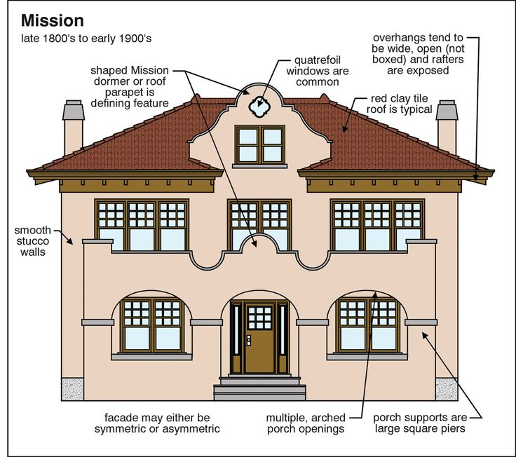 261 best images about parapets and dutch gables on for Craftsman style architecture