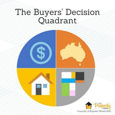 Ep 20 - science of asset selection Buyers Decision Quadrant. There is a high chance that when you are looking to buy an investment property, you would already have a few factors to consider. This time on The Property Couch Podcast, Bryce Holdaway and Ben Kingsley discuss about these factors and how it can be a framework or rather the Science of Asset Selection which they called: The Buyer's Decision Quadrant…