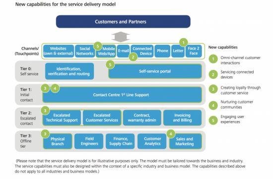 Neue Anforderungen an das Model der Serviceerbringung