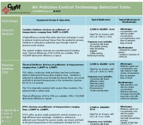 advantages of pollution control