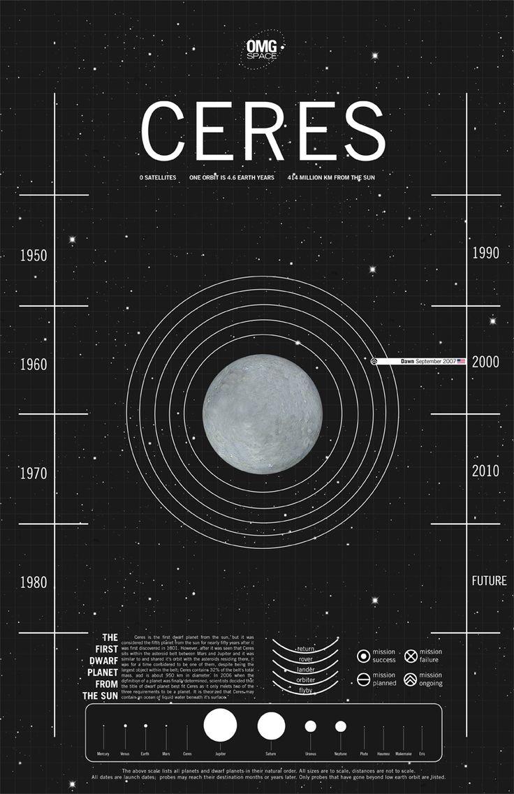 38 best images about astro 4b ceres on pinterest. Black Bedroom Furniture Sets. Home Design Ideas