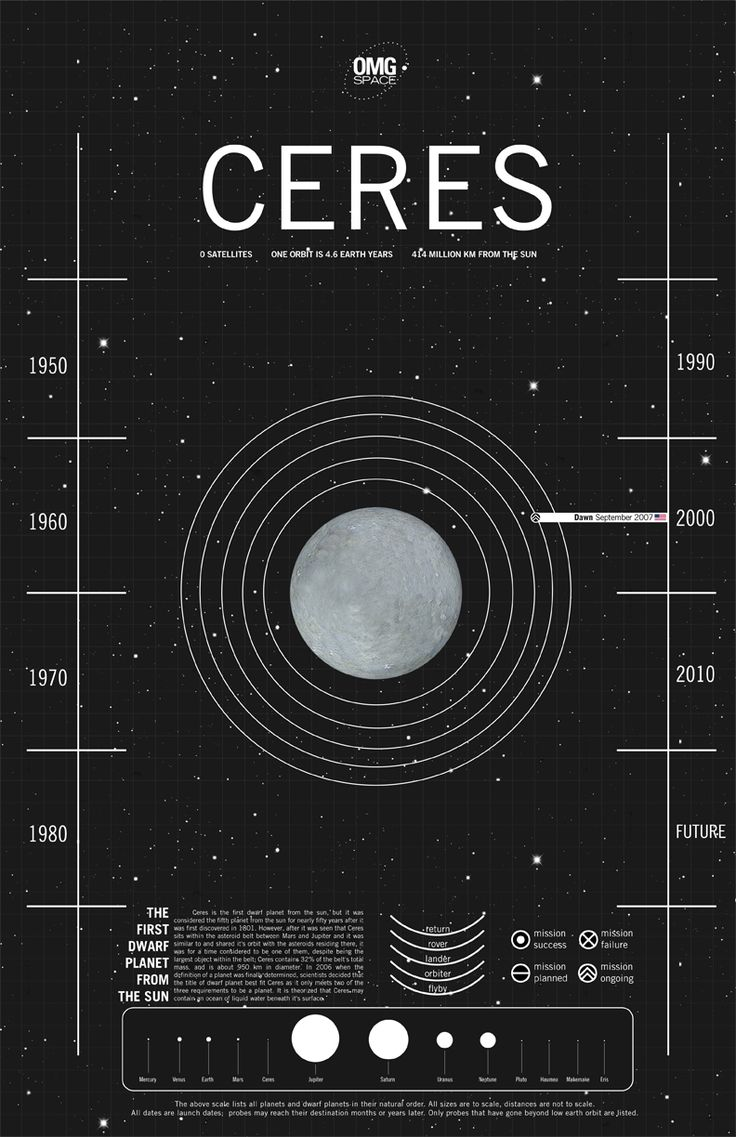 17 Best images about Astro 4b: Ceres ⚳ on Pinterest ...