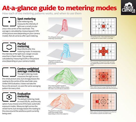 Metering mode cheat sheet: how they work and when to use them