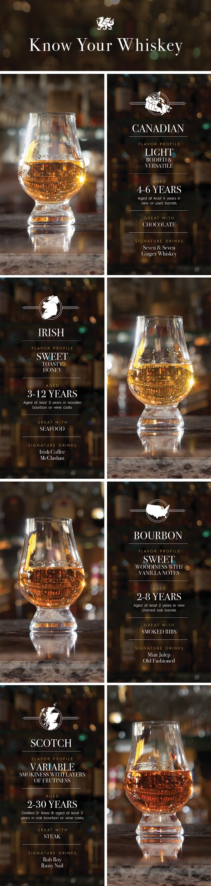 What makes bourbon different than scotch? Age and region influence each liquor's flavor profile, which can make one better suited for seafood and another better with steak #Infographic #infografía