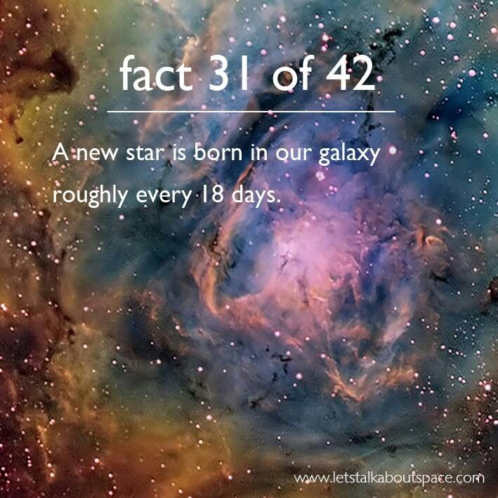 ⭐ Astronomy fact 31 of 42. A new star is born in our galaxy roughly every 18 days. ♥ Pin to your board for reference.