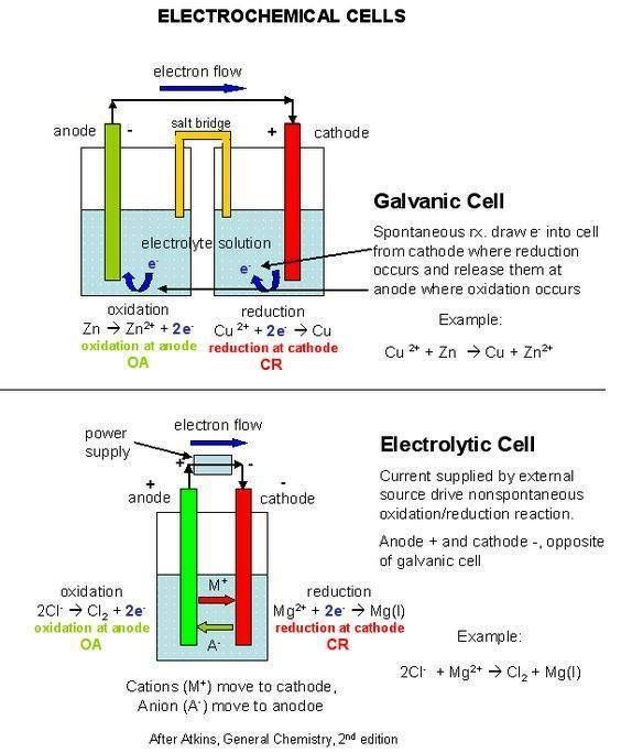 Electrochemical cells: Chemistry Addiction on Facebook