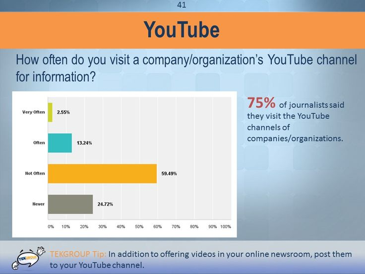 In addition to offering videos in your online newsroom, post them to your company's You Tube channel. 75% of the journalists we asked visit the You Tube channels of companies or organizations.