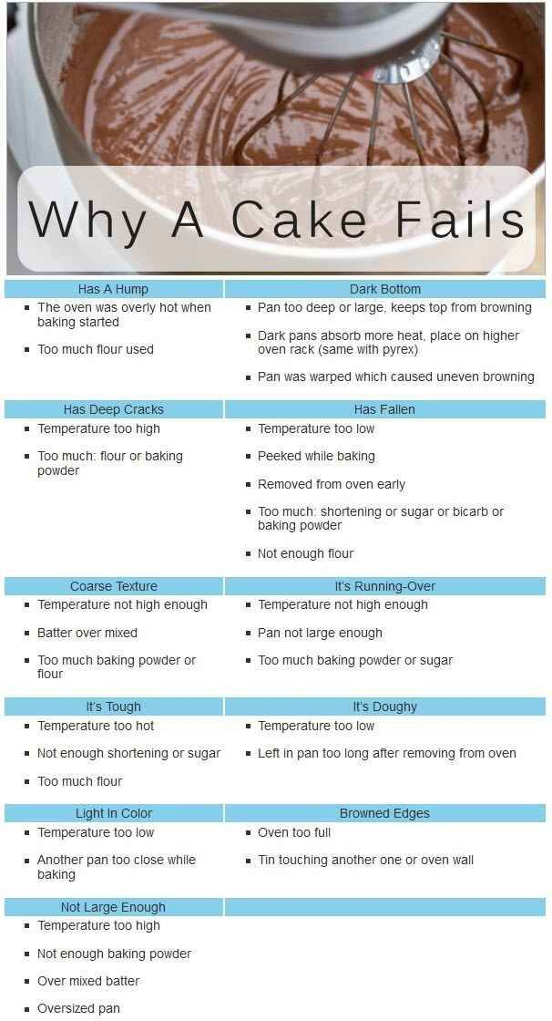 Learn from your cake mistakes with this handy chart. | 46 Life-Changing Baking Hacks Everyone Needs To Know