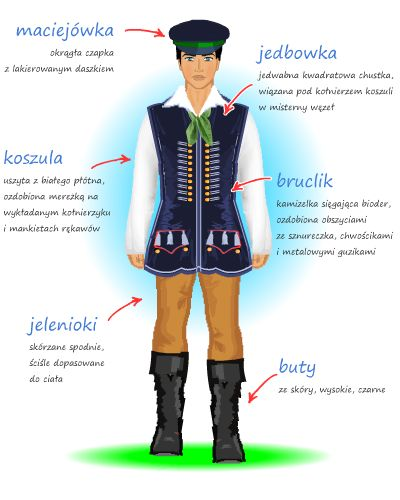Plansza z opisem stroju bytomskiego męskiego
