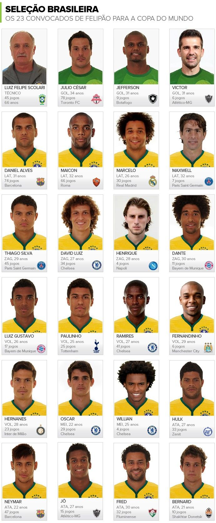The 23 players and coach of the Brasil 2014 team. COPA DO MUNDO 2014#Fifa #WorldCup2014 #Brasil