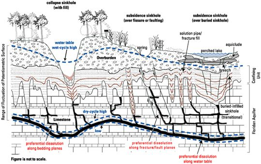 Solution and collapse features of karst topography.  Credit: U.S. Geological Survey