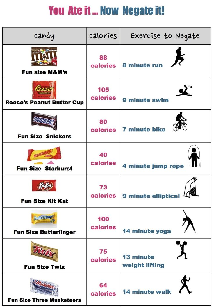 How Many Calories Do I Burn in a Day?
