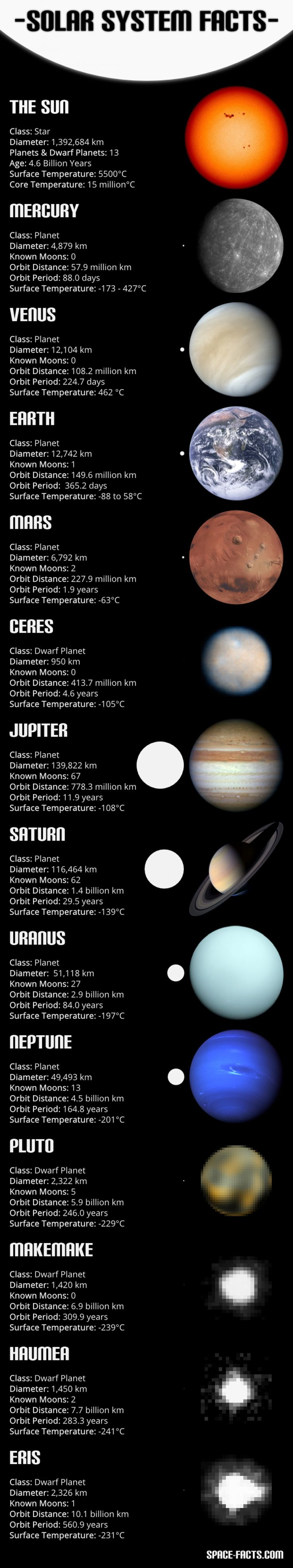 Solar System Facts Infographic - clean, clear, and bright. Could be printed and used for poster in classroom.