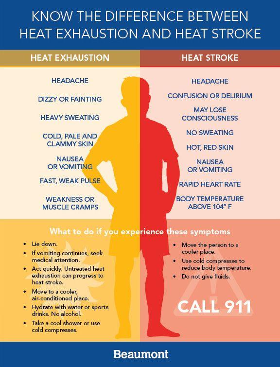 Heat Exhaustion Vs Heat Stroke Heat Exhaustion Heat Stroke Heavy Sweating