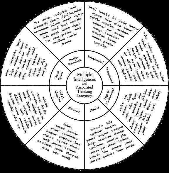 Multiple Intelligences Activities Classroom | Multiple intelligences