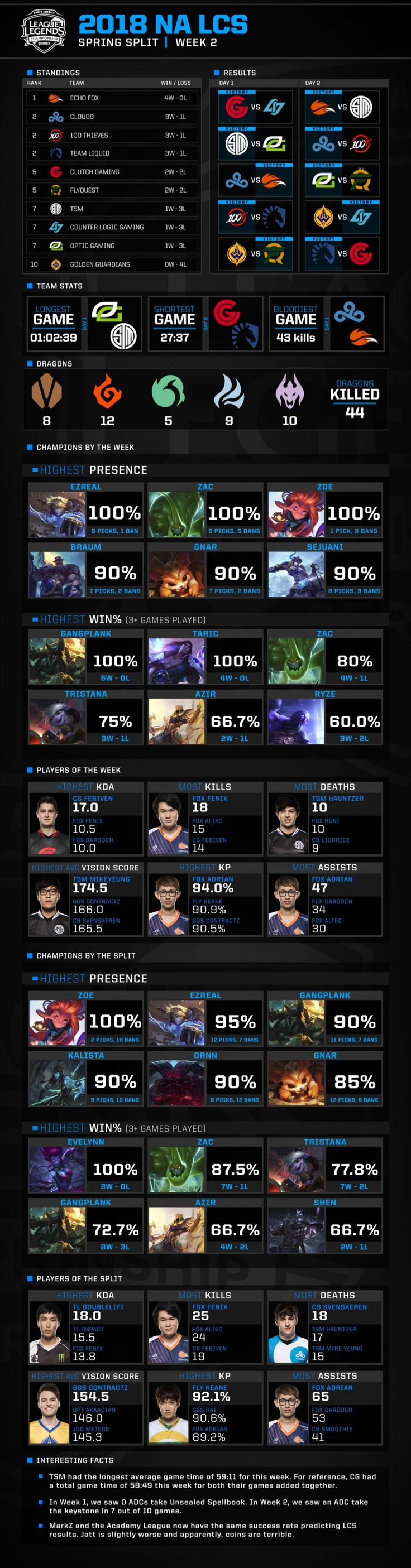 2018 NA LCS Stats Breakdown Week 2 https://riot-web-cdn.s3-us-west-1.amazonaws.com/lolesports/s3fs-public/styles/centered/public/nalcs_infographic_spring_week2_v3.jpg?CkWqJVYVAlWW3H_ZVQ8f_3Mo11Nh8RgV&itok=XuZHEn1x #games #LeagueOfLegends #esports #lol #riot #Worlds #gaming